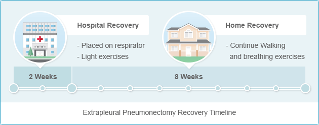 Recovery Timeline for Extrapleural Pneumonectomy