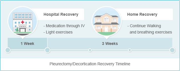 Recovery timeline for Pleurectomy/Decortication (P/D) Recovery
