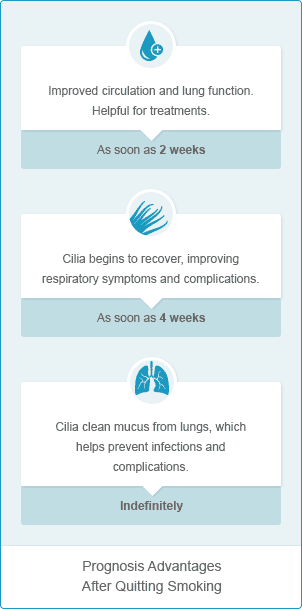 Smoking and Mesothelioma - How It Affects Prognosis