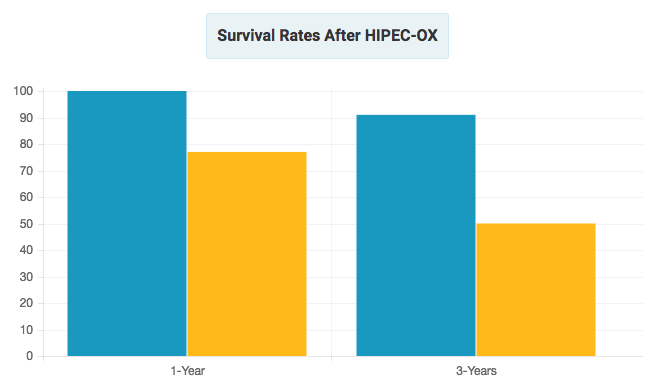 Chart Showing Survival Rates after HIPEC