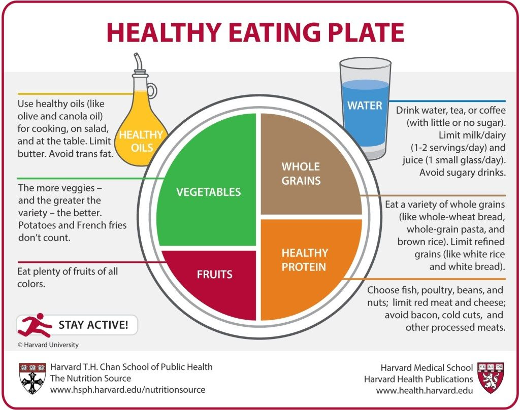 Healthy eating plate guide image from Harvard University